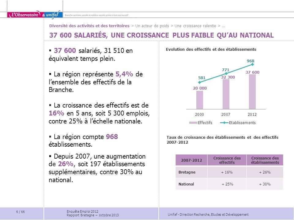 Chapitre 7 www.unifaf.fr www.obs-professionsolidaires.fr Direction Recherche, Etudes et Développement La Branche face au défi du recrutement 47 / 66 Enquête Emploi 2012 Rapport Bretagne – octobre 2013