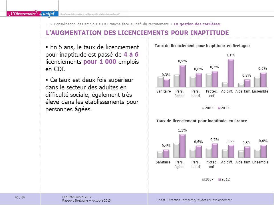 Unifaf - Direction Recherche, Etudes et Développement LAUGMENTATION DES LICENCIEMENTS POUR INAPTITUDE Taux de licenciement pour inaptitude en Bretagne En 5 ans, le taux de licenciement pour inaptitude est passé de 4 à 6 licenciements pour 1 000 emplois en CDI.