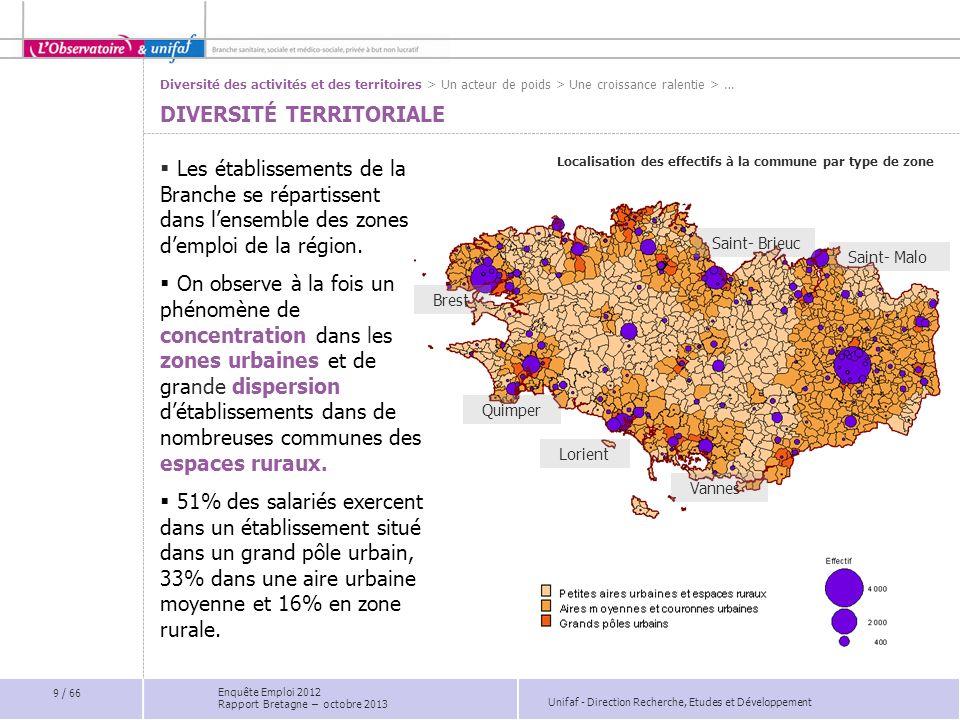 Unifaf - Direction Recherche, Etudes et Développement UNE MOBILITÉ EN HAUSSE DEPUIS 2007 Les motifs de sortie en Bretagne Taux de turn-over en Bretagne Turn Over: (nombre dentrées + nombre de sorties ) / ( 2* nombre de CDI) 2 945 sorties enregistrées en 2011 dont 33% pour démissions et 17% pour départ à la retraite.