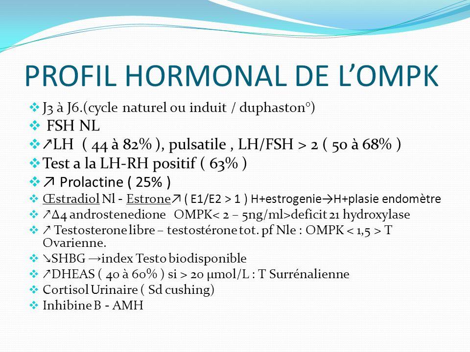 PROFIL HORMONAL DE LOMPK J3 à J6.(cycle naturel ou induit / duphaston°) FSH NL LH ( 44 à 82% ), pulsatile, LH/FSH > 2 ( 50 à 68% ) Test a la LH-RH positif ( 63% ) Prolactine ( 25% ) Œstradiol Nl - Estrone ( E1/E2 > 1 ) H+estrogenieH+plasie endomètre Δ4 androstenedione OMPK deficit 21 hydroxylase Testosterone libre – testostérone tot.