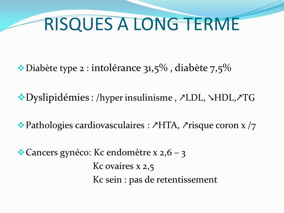 RISQUES A LONG TERME Diabète type 2 : intolérance 31,5%, diabète 7,5% Dyslipidémies : /hyper insulinisme, LDL, HDL, TG Pathologies cardiovasculaires : HTA, risque coron x /7 Cancers gynéco: Kc endomètre x 2,6 – 3 Kc ovaires x 2,5 Kc sein : pas de retentissement