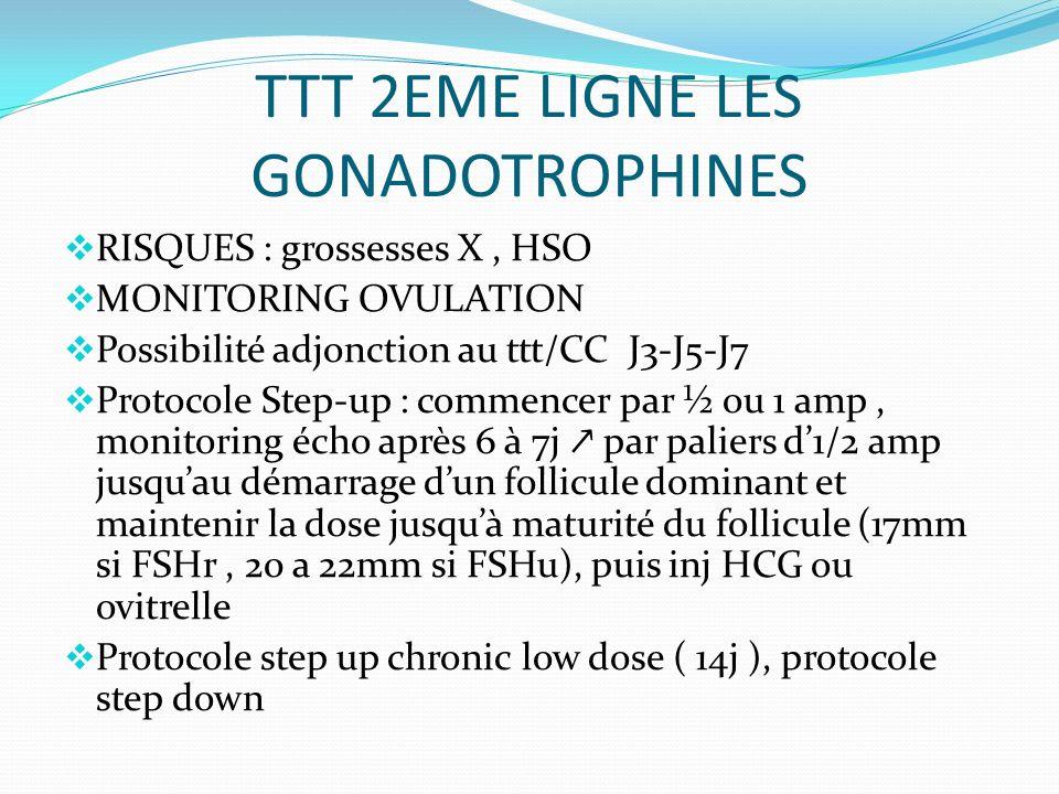 TTT 2EME LIGNE LES GONADOTROPHINES RISQUES : grossesses X, HSO MONITORING OVULATION Possibilité adjonction au ttt/CC J3-J5-J7 Protocole Step-up : commencer par ½ ou 1 amp, monitoring écho après 6 à 7j par paliers d1/2 amp jusquau démarrage dun follicule dominant et maintenir la dose jusquà maturité du follicule (17mm si FSHr, 20 a 22mm si FSHu), puis inj HCG ou ovitrelle Protocole step up chronic low dose ( 14j ), protocole step down