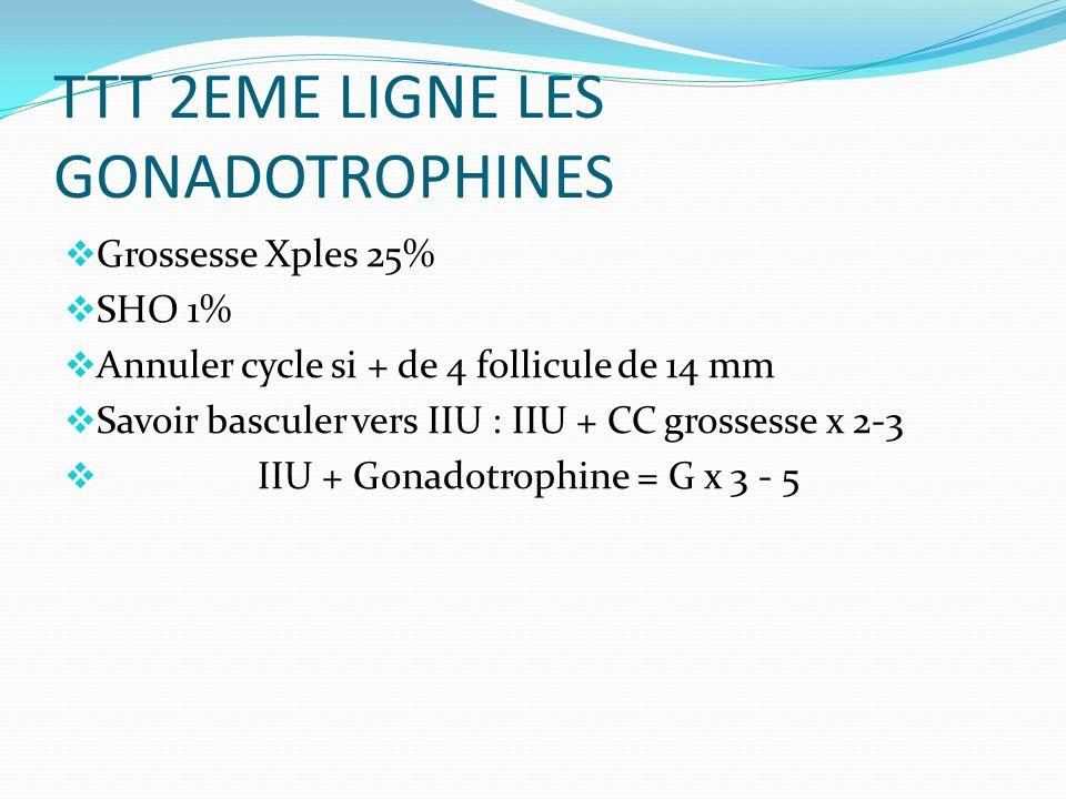 TTT 2EME LIGNE LES GONADOTROPHINES Grossesse Xples 25% SHO 1% Annuler cycle si + de 4 follicule de 14 mm Savoir basculer vers IIU : IIU + CC grossesse x 2-3 IIU + Gonadotrophine = G x 3 - 5