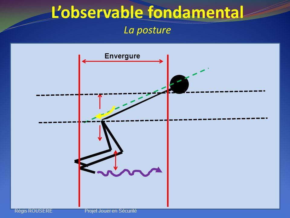 Lobservable fondamental La posture Envergure Régis ROUSEREProjet Jouer en Sécurité