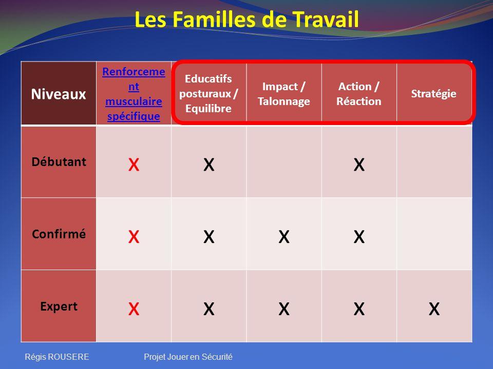 Les Familles de Travail Niveaux Renforceme nt musculaire spécifique Educatifs posturaux / Equilibre Impact / Talonnage Action / Réaction Stratégie Déb