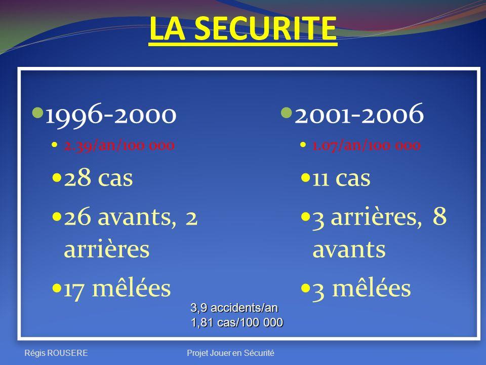 Régis ROUSEREProjet Jouer en Sécurité LA SECURITE 1996-2000 2.39/an/100 000 28 cas 26 avants, 2 arrières 17 mêlées 2001-2006 1.07/an/100 000 11 cas 3