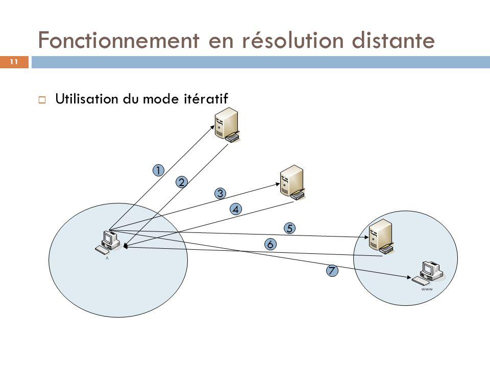 11 Fonctionnement en résolution distante Utilisation du mode itératif 1 2 3 4 5 6 7