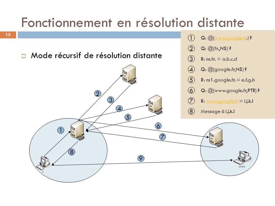 12 Fonctionnement en résolution distante Mode récursif de résolution distante 1 2 8 3 4 5 6 7 9 1 Q: @(www.google.fr.) ?www.google.fr 4 Q: @(google.fr