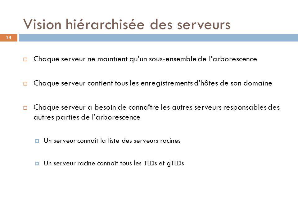 14 Vision hiérarchisée des serveurs Chaque serveur ne maintient quun sous-ensemble de larborescence Chaque serveur contient tous les enregistrements d