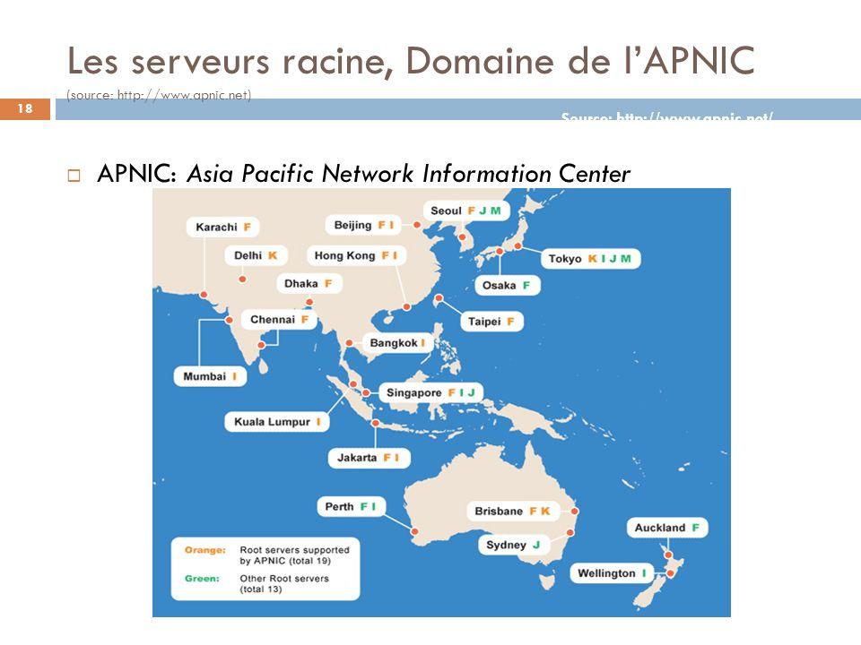 18 Les serveurs racine, Domaine de lAPNIC (source: http://www.apnic.net) APNIC: Asia Pacific Network Information Center Source: http://www.apnic.net/