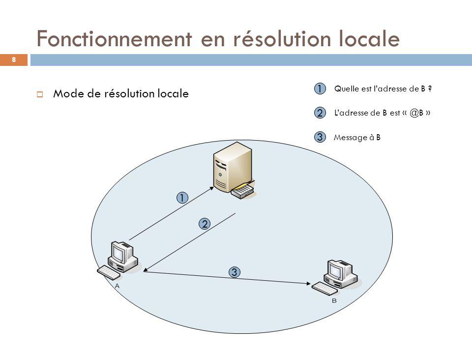 8 Fonctionnement en résolution locale Mode de résolution locale 1 2 3 1 Quelle est ladresse de B ? 2 Ladresse de B est « @B » 3 Message à B