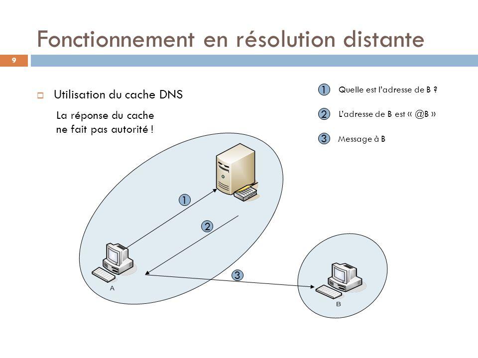 9 Fonctionnement en résolution distante Utilisation du cache DNS 1 2 3 1 Quelle est ladresse de B ? 2 Ladresse de B est « @B » 3 Message à B La répons