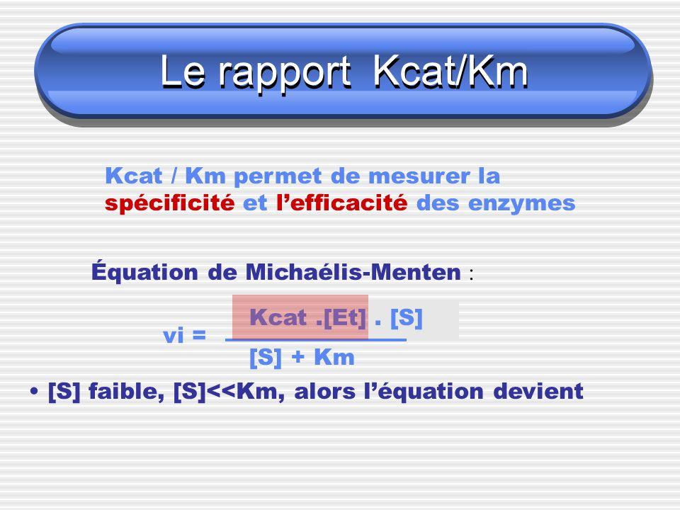 Le rapport Kcat/Km Kcat / Km permet de mesurer la spécificité et lefficacité des enzymes Équation de Michaélis-Menten : vi = Kcat.[Et]. [S] [S] + Km [