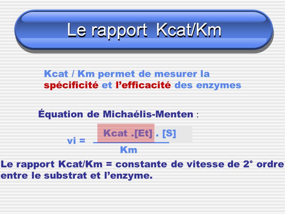 Le rapport Kcat/Km Kcat / Km permet de mesurer la spécificité et lefficacité des enzymes Équation de Michaélis-Menten : vi = Kcat.[Et]. [S] Km Le rapp