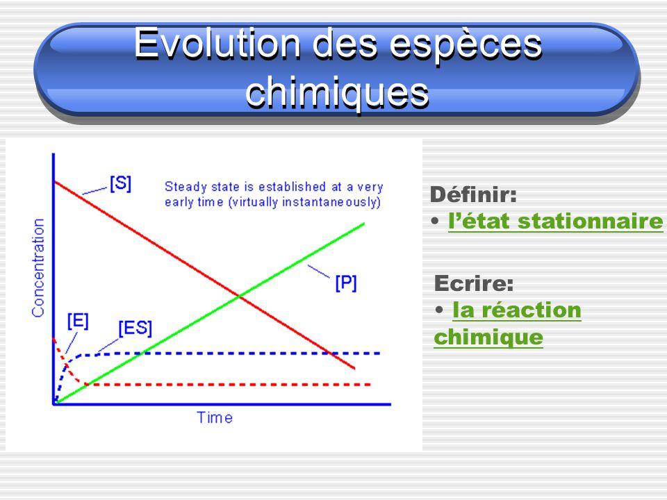 Evolution des espèces chimiques Définir: létat stationnaire Ecrire: la réaction chimique