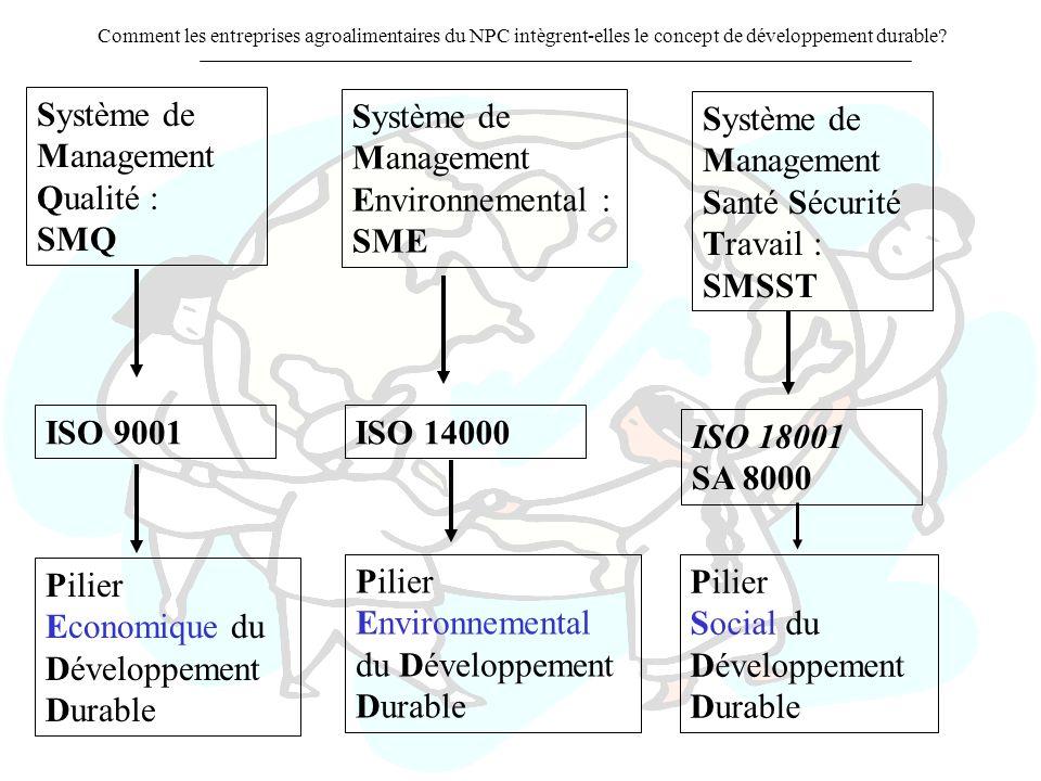 Comment les entreprises agroalimentaires du NPC intègrent-elles le concept de développement durable? Système de Management Qualité : SMQ Système de Ma