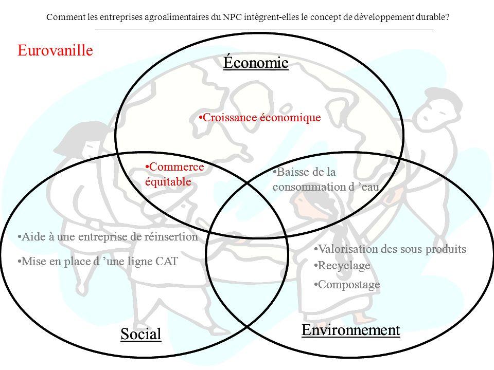 Comment les entreprises agroalimentaires du NPC intègrent-elles le concept de développement durable? Croissance économique Commerce équitable Aide à u