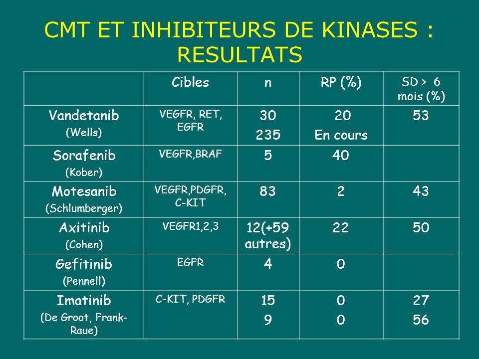 CMT ET INHIBITEURS DE KINASES : RESULTATS CiblesnRP (%) SD > 6 mois (%) Vandetanib (Wells) VEGFR, RET, EGFR 30 235 20 En cours 53 Sorafenib (Kober) VEGFR,BRAF 540 Motesanib (Schlumberger) VEGFR,PDGFR, C-KIT 83243 Axitinib (Cohen) VEGFR1,2,3 12(+59 autres) 2250 Gefitinib (Pennell) EGFR 40 Imatinib (De Groot, Frank- Raue) C-KIT, PDGFR 15 9 0000 27 56