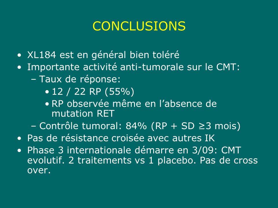 CONCLUSIONS XL184 est en général bien toléré Importante activité anti-tumorale sur le CMT: –Taux de réponse: 12 / 22 RP (55%) RP observée même en labsence de mutation RET –Contrôle tumoral: 84% (RP + SD 3 mois) Pas de résistance croisée avec autres IK Phase 3 internationale démarre en 3/09: CMT evolutif.