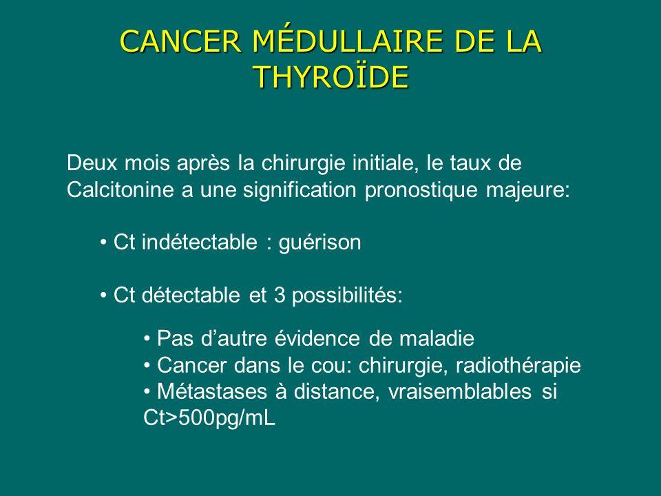 CANCER MÉDULLAIRE DE LA THYROÏDE Deux mois après la chirurgie initiale, le taux de Calcitonine a une signification pronostique majeure: Ct indétectable : guérison Ct détectable et 3 possibilités: Pas dautre évidence de maladie Cancer dans le cou: chirurgie, radiothérapie Métastases à distance, vraisemblables si Ct>500pg/mL