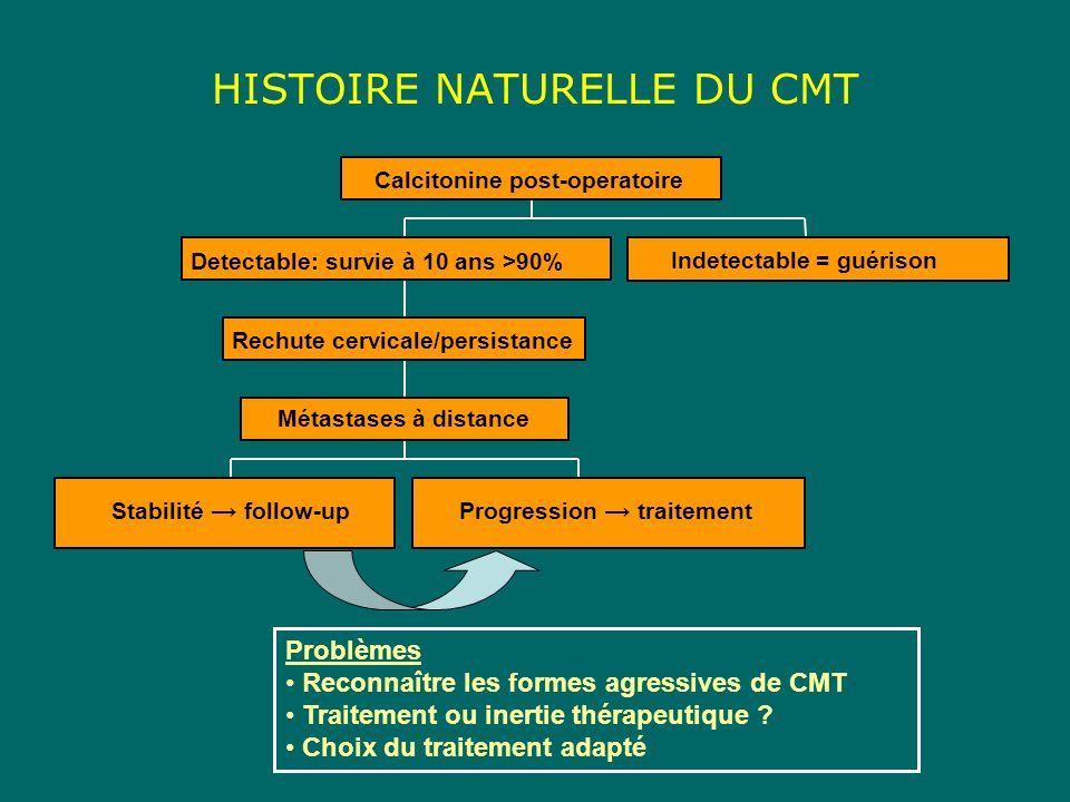 HISTOIRE NATURELLE DU CMT Problèmes Reconnaître les formes agressives de CMT Traitement ou inertie thérapeutique ? Choix du traitement adapté Stabilit