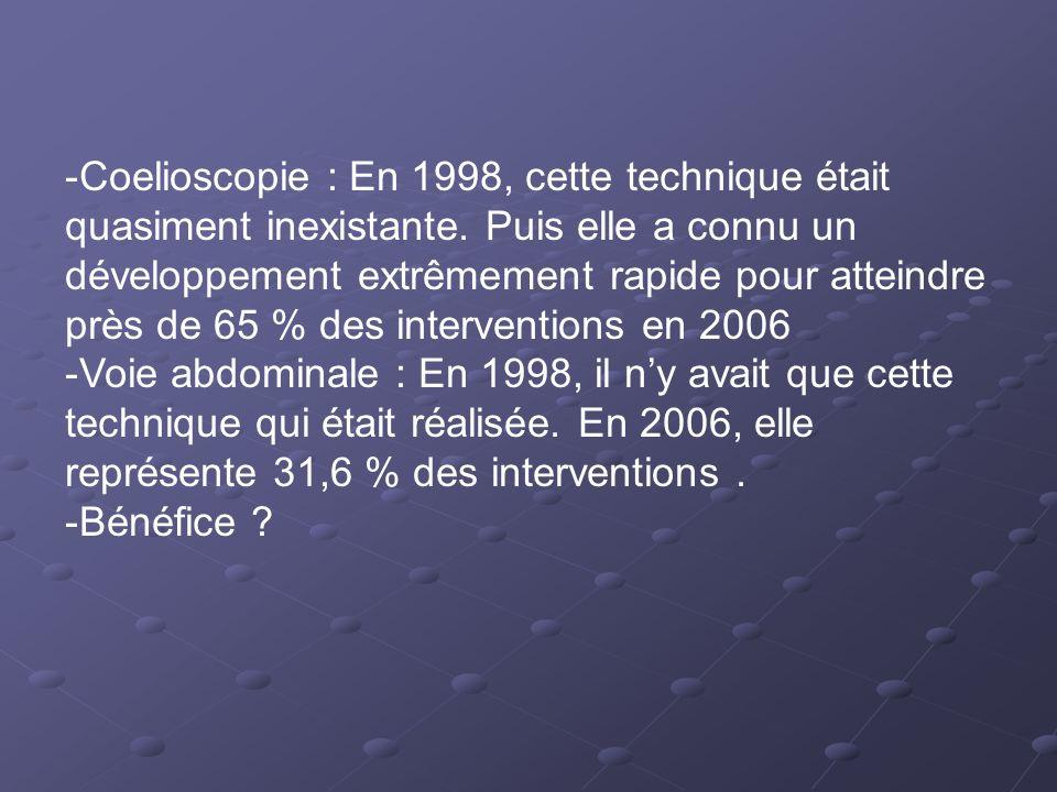 -Coelioscopie : En 1998, cette technique était quasiment inexistante. Puis elle a connu un développement extrêmement rapide pour atteindre près de 65
