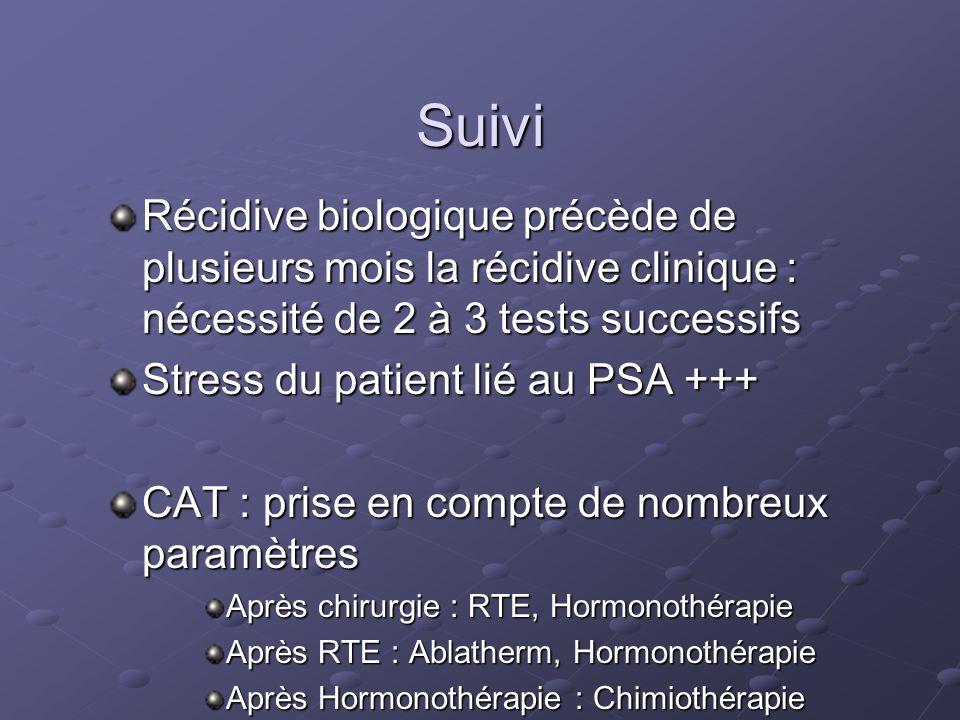Suivi Récidive biologique précède de plusieurs mois la récidive clinique : nécessité de 2 à 3 tests successifs Stress du patient lié au PSA +++ CAT :