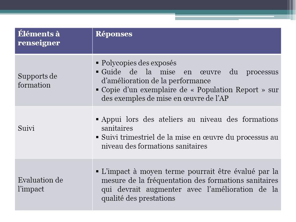 Éléments à renseigner Réponses Supports de formation Polycopies des exposés Guide de la mise en œuvre du processus damélioration de la performance Cop