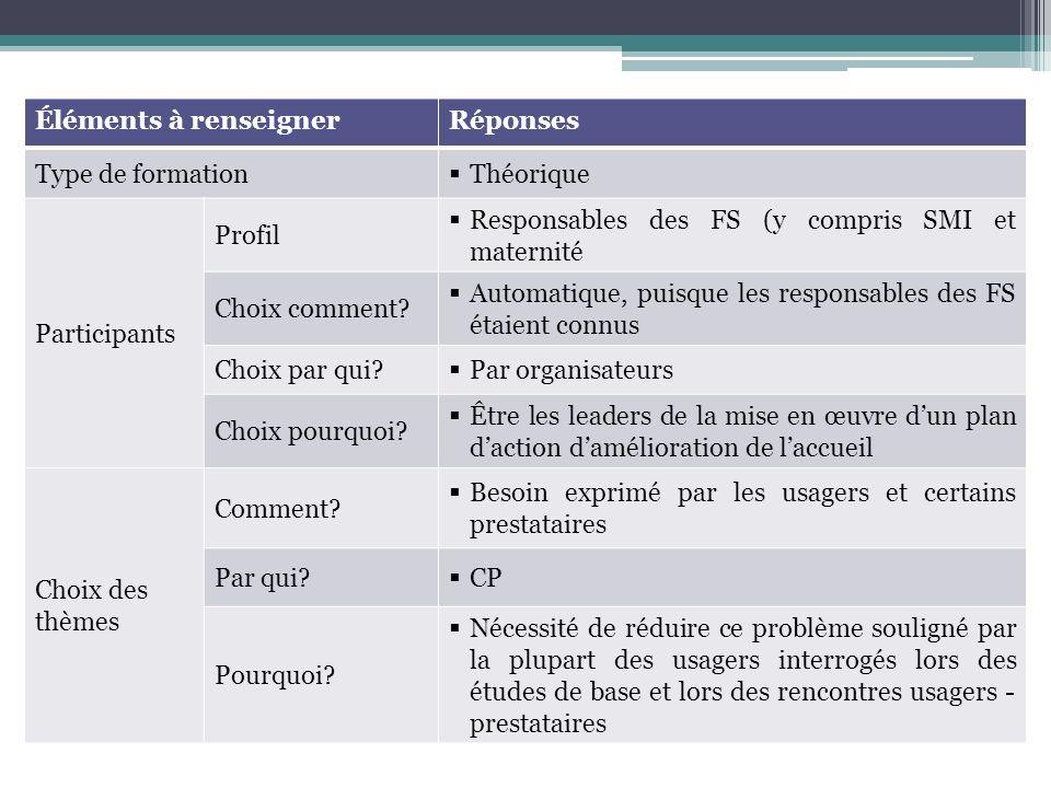 Éléments à renseignerRéponses Type de formation Théorique Participants Profil Responsables des FS (y compris SMI et maternité Choix comment.