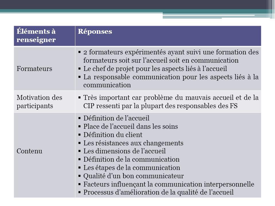 Éléments à renseigner Réponses Formateurs 2 formateurs expérimentés ayant suivi une formation des formateurs soit sur laccueil soit en communication L