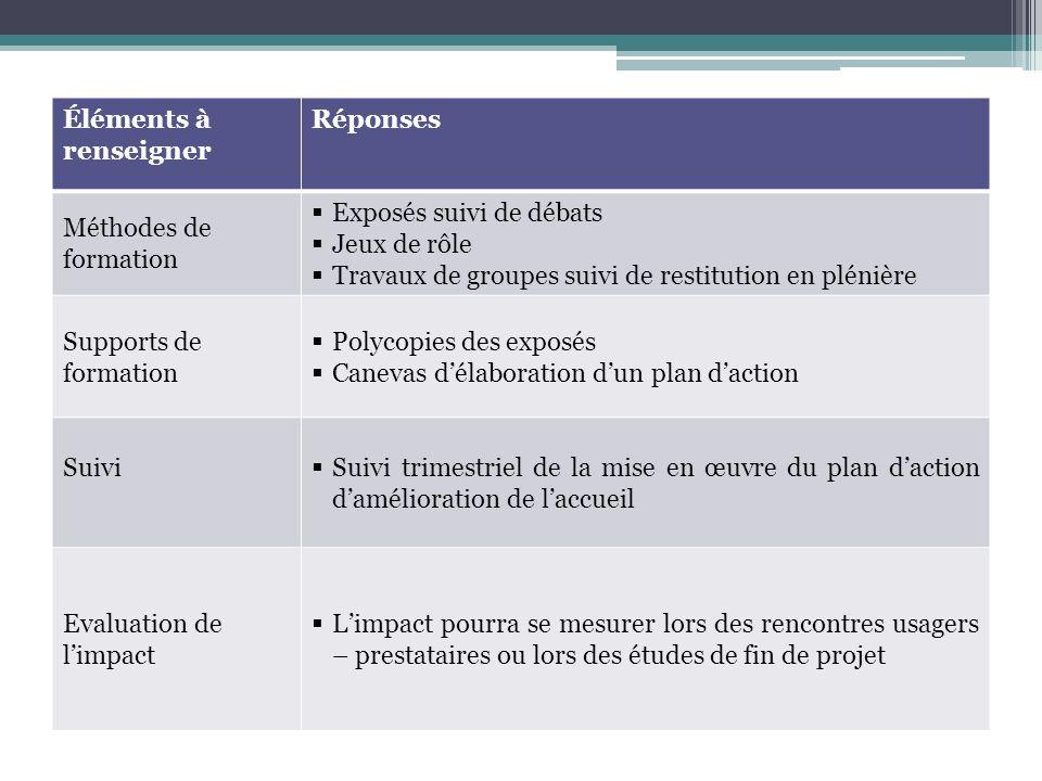 Éléments à renseigner Réponses Méthodes de formation Exposés suivi de débats Jeux de rôle Travaux de groupes suivi de restitution en plénière Supports