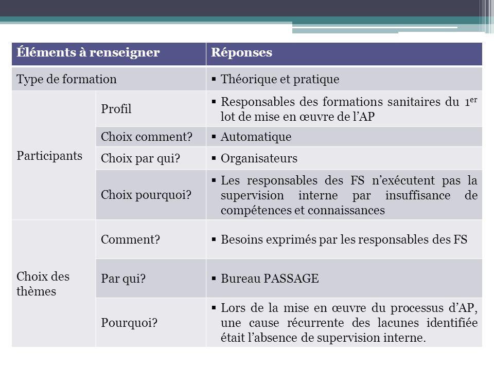 Éléments à renseignerRéponses Type de formation Théorique et pratique Participants Profil Responsables des formations sanitaires du 1 er lot de mise en œuvre de lAP Choix comment.