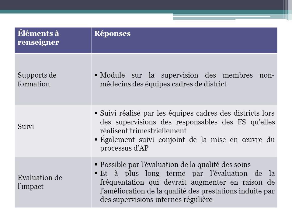 Éléments à renseigner Réponses Supports de formation Module sur la supervision des membres non- médecins des équipes cadres de district Suivi Suivi ré