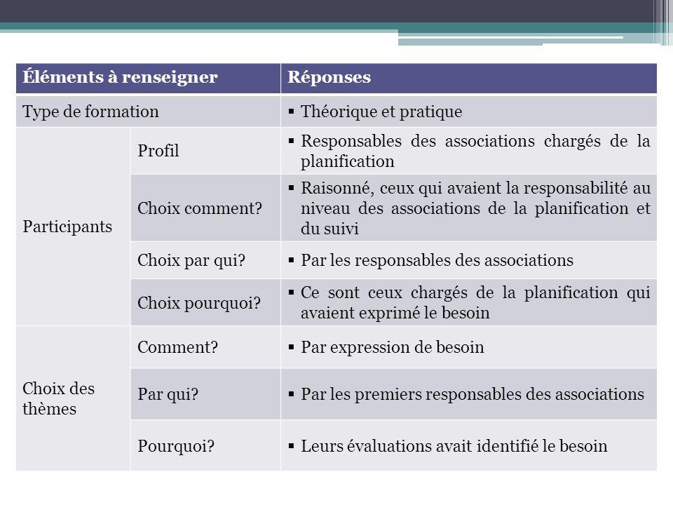 Éléments à renseignerRéponses Type de formation Théorique et pratique Participants Profil Responsables des associations chargés de la planification Choix comment.