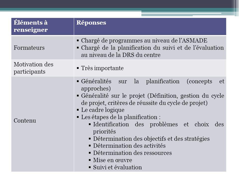 Éléments à renseigner Réponses Formateurs Chargé de programmes au niveau de lASMADE Chargé de la planification du suivi et de lévaluation au niveau de