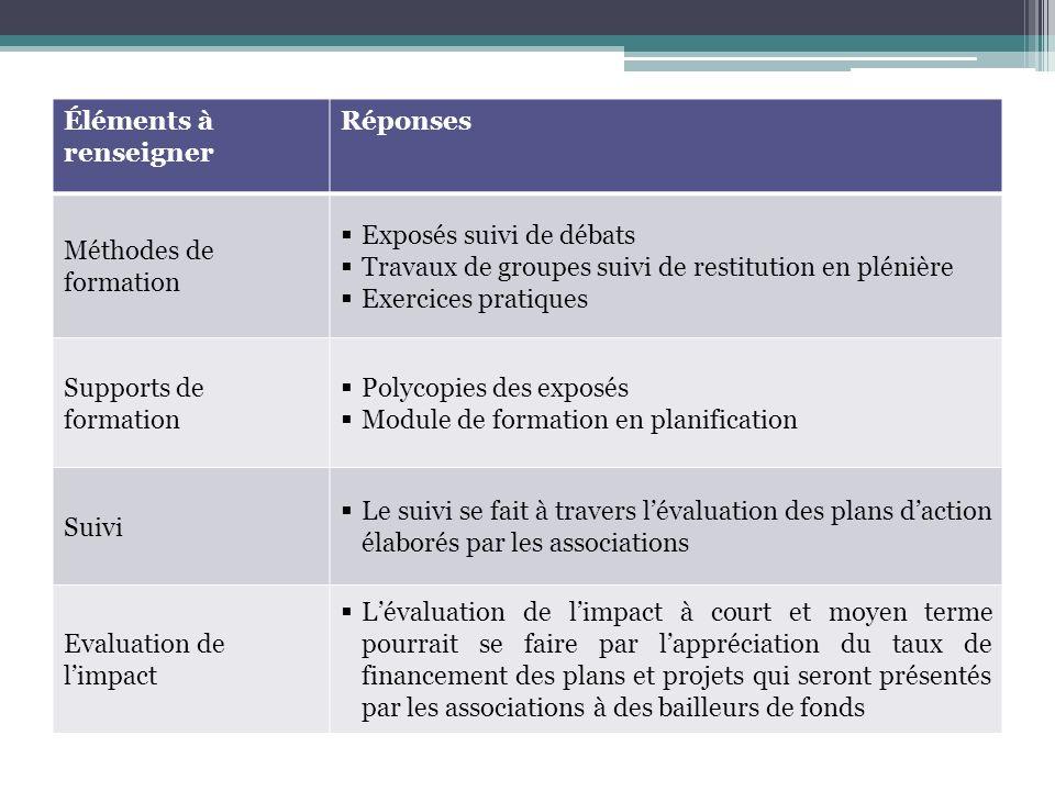 Éléments à renseigner Réponses Méthodes de formation Exposés suivi de débats Travaux de groupes suivi de restitution en plénière Exercices pratiques S