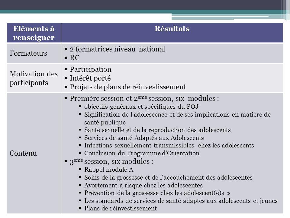 Eléments à renseigner Résultats Formateurs 2 formatrices niveau national RC Motivation des participants Participation Intérêt porté Projets de plans d