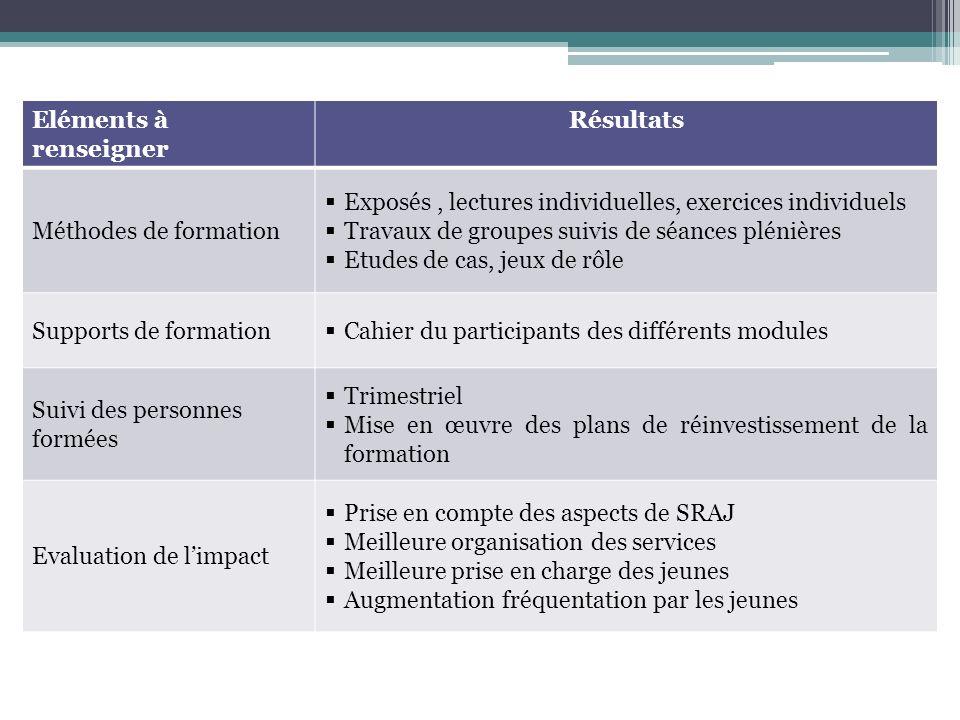 Eléments à renseigner Résultats Méthodes de formation Exposés, lectures individuelles, exercices individuels Travaux de groupes suivis de séances plén