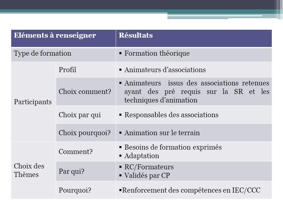Eléments à renseignerRésultats Type de formation Formation théorique Participants Profil Animateurs dassociations Choix comment.