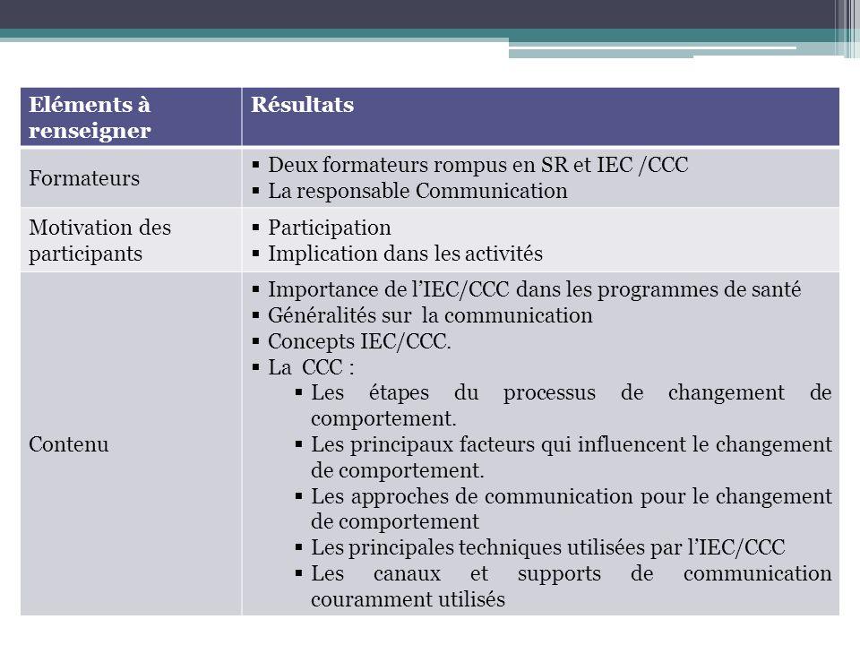 Eléments à renseigner Résultats Formateurs Deux formateurs rompus en SR et IEC /CCC La responsable Communication Motivation des participants Participation Implication dans les activités Contenu Importance de lIEC/CCC dans les programmes de santé Généralités sur la communication Concepts IEC/CCC.