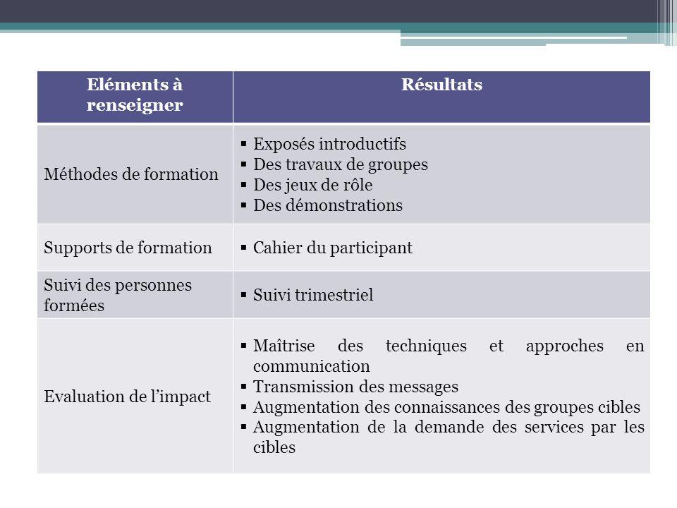 Eléments à renseigner Résultats Méthodes de formation Exposés introductifs Des travaux de groupes Des jeux de rôle Des démonstrations Supports de form