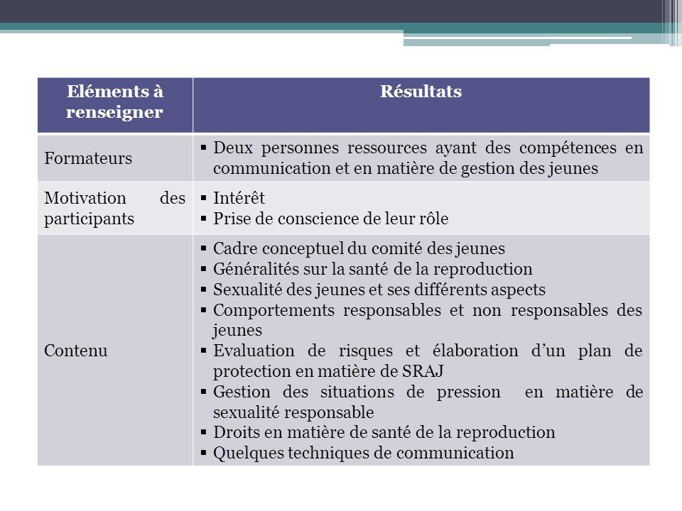 Eléments à renseigner Résultats Formateurs Deux personnes ressources ayant des compétences en communication et en matière de gestion des jeunes Motiva