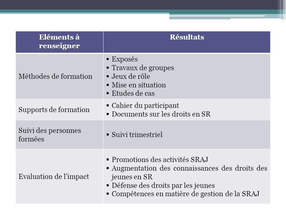 Eléments à renseigner Résultats Méthodes de formation Exposés Travaux de groupes Jeux de rôle Mise en situation Etudes de cas Supports de formation Ca