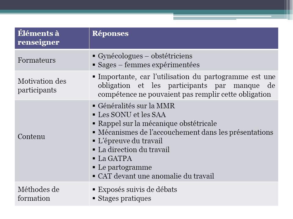 Éléments à renseignerRéponses Type de formation Théorique et pratique Participants Profil Animateurs dassociation Choix comment.