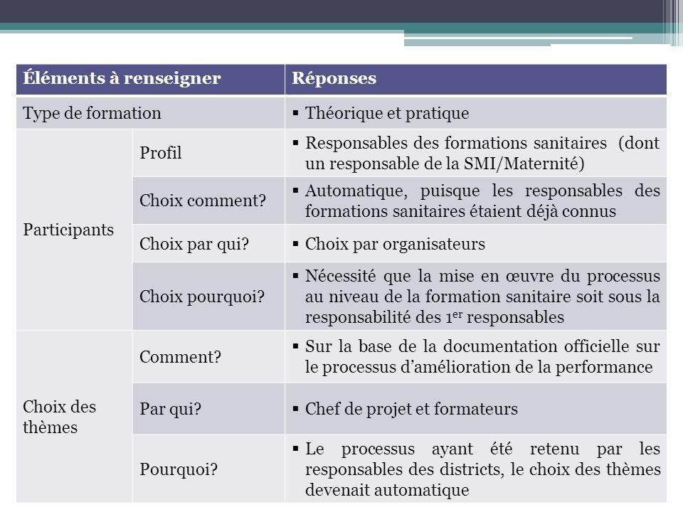 Éléments à renseignerRéponses Type de formation Théorique et pratique Participants Profil Responsables des formations sanitaires (dont un responsable de la SMI/Maternité) Choix comment.