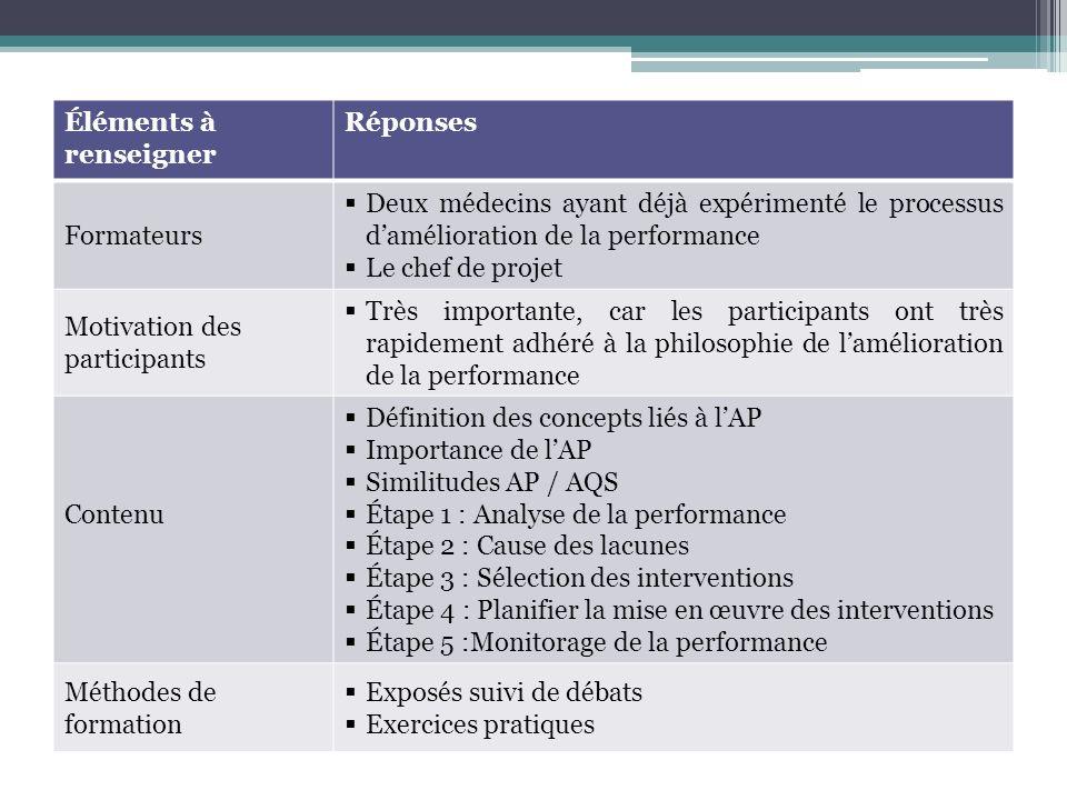 Éléments à renseigner Réponses Formateurs Deux médecins ayant déjà expérimenté le processus damélioration de la performance Le chef de projet Motivation des participants Très importante, car les participants ont très rapidement adhéré à la philosophie de lamélioration de la performance Contenu Définition des concepts liés à lAP Importance de lAP Similitudes AP / AQS Étape 1 : Analyse de la performance Étape 2 : Cause des lacunes Étape 3 : Sélection des interventions Étape 4 : Planifier la mise en œuvre des interventions Étape 5 :Monitorage de la performance Méthodes de formation Exposés suivi de débats Exercices pratiques