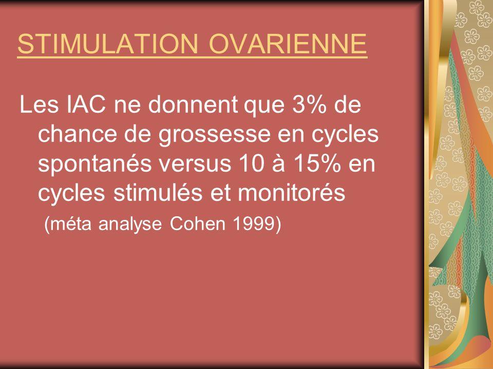 STIMULATION OVARIENNE Les IAC ne donnent que 3% de chance de grossesse en cycles spontanés versus 10 à 15% en cycles stimulés et monitorés (méta analy