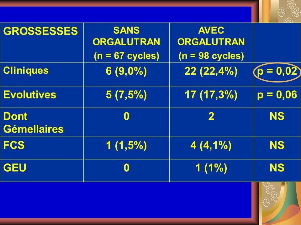 GROSSESSES SANS ORGALUTRAN (n = 67 cycles) AVEC ORGALUTRAN (n = 98 cycles) Cliniques 6 (9,0%)22 (22,4%)p = 0,02 Evolutives5 (7,5%)17 (17,3%)p = 0,06 D