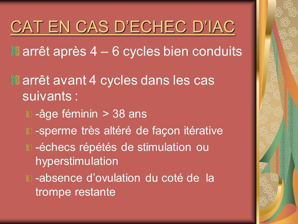 CAT EN CAS DECHEC DIAC arrêt après 4 – 6 cycles bien conduits arrêt avant 4 cycles dans les cas suivants : -âge féminin > 38 ans -sperme très altéré d