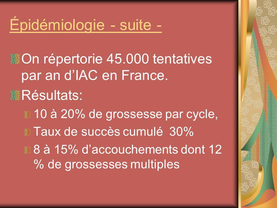 Épidémiologie - suite - On répertorie 45.000 tentatives par an dIAC en France. Résultats: 10 à 20% de grossesse par cycle, Taux de succès cumulé 30% 8